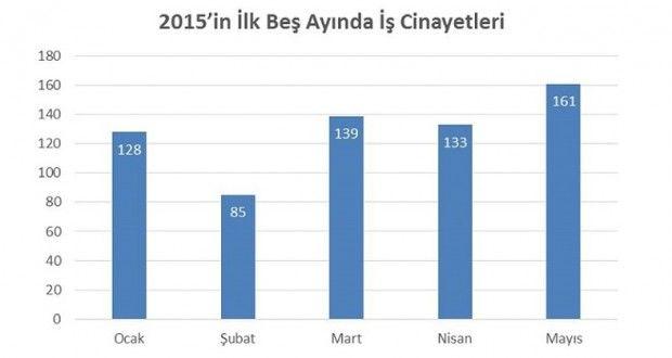 161-%C4%B0%C5%9F%C3%A7i-Ya%C5%9Fam%C4%B1n%C4%B1-Yitirdi-620x330.jpg